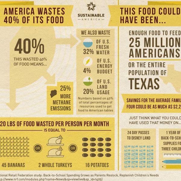 Food Waste in America