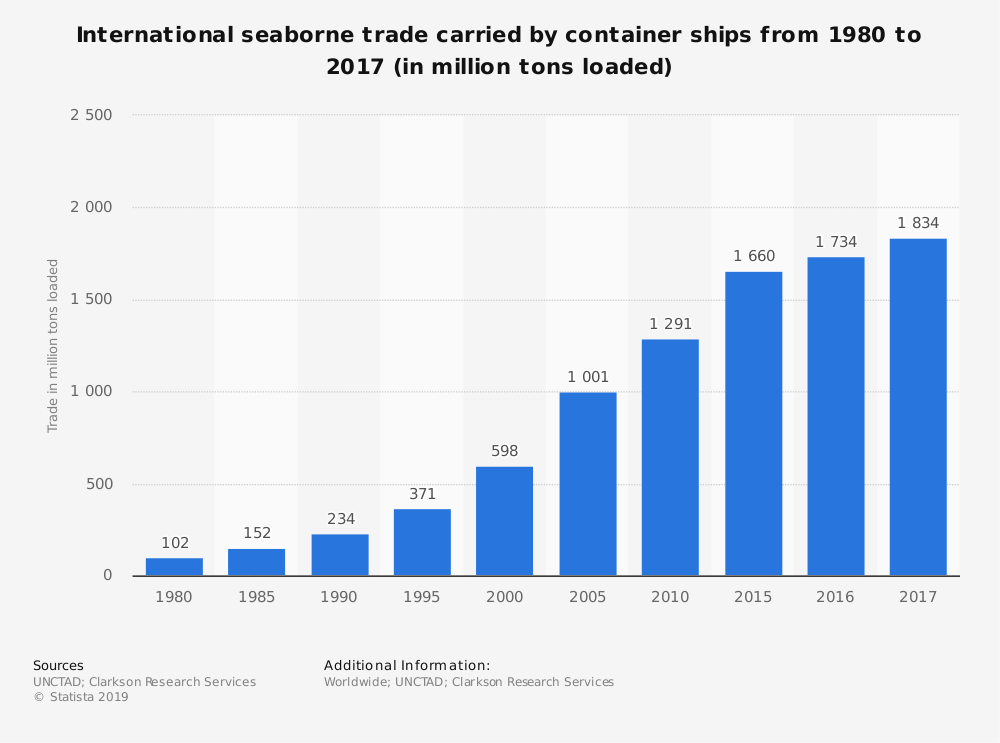 Seaborne Stats