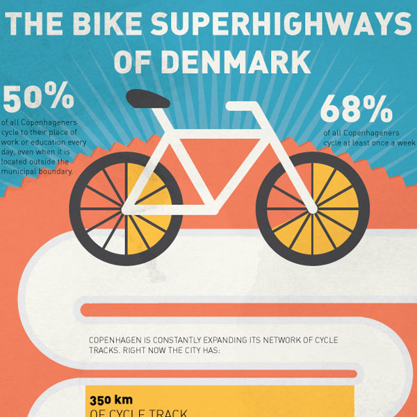 The Bike Superhighways of Denmark