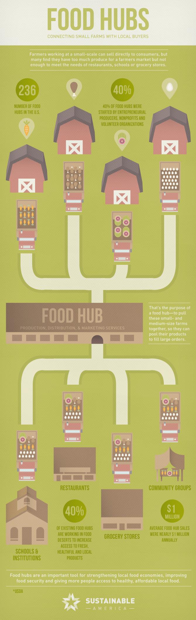 Food Hubs