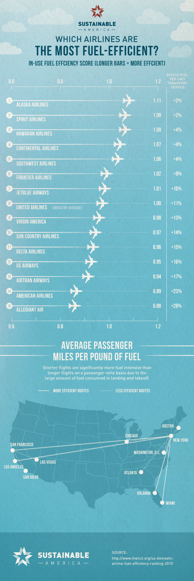 Airline_Fuel_Efficiency_Ranking