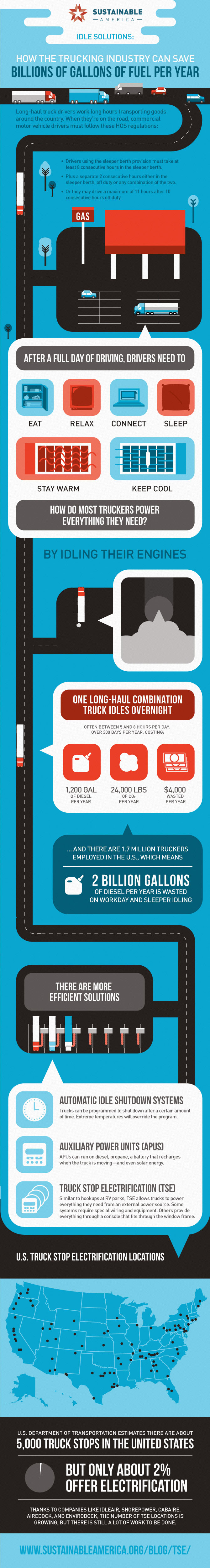 How the Trucking Industry Can Save Billions of Gallons of Fuel Per Year through Idle Reduction Strategies