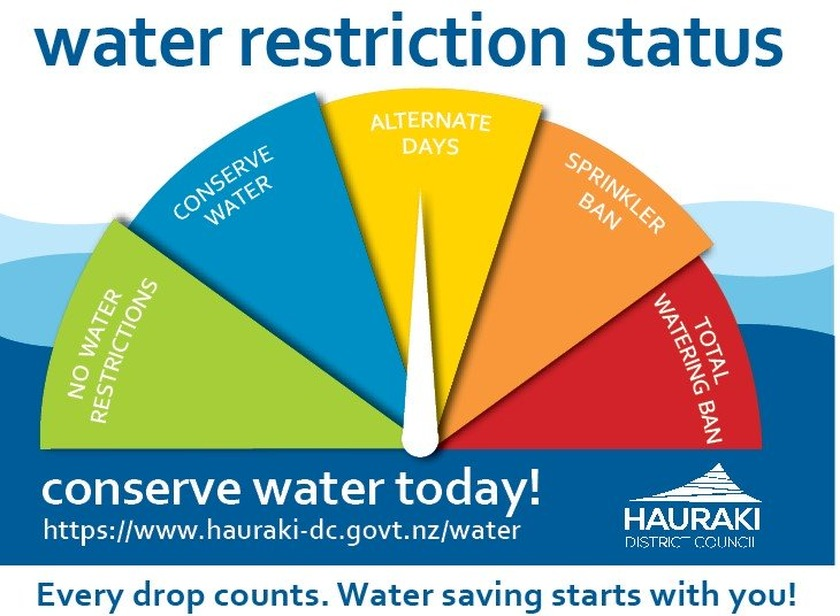 Alternate Days water restriction still in place for outdoor water use in Waihi and Waikino.