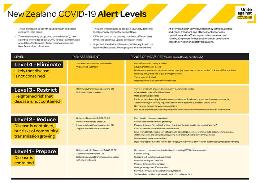 COVID-19 Alert Levels Guide