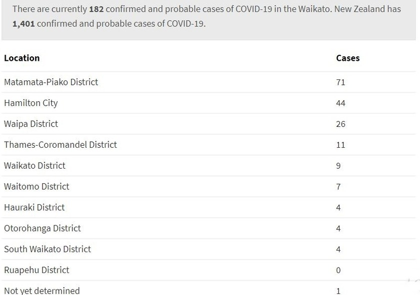 Waikato District Health Board has released the number of current cases in the Waikato districts