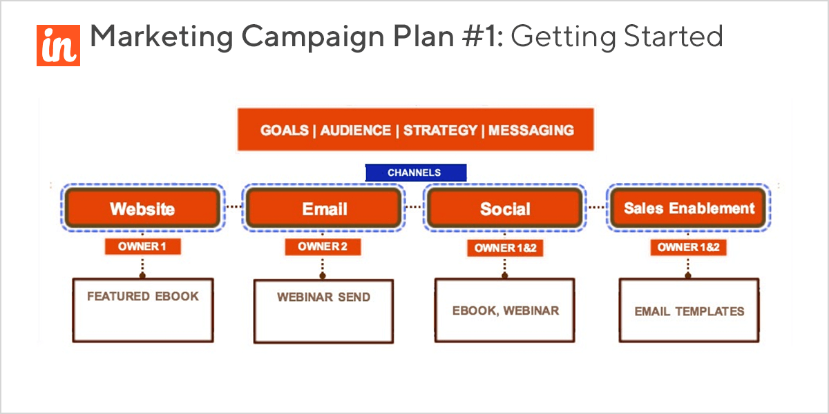 Getting started marketing campaign: the simplest and most cost-effective campaign type