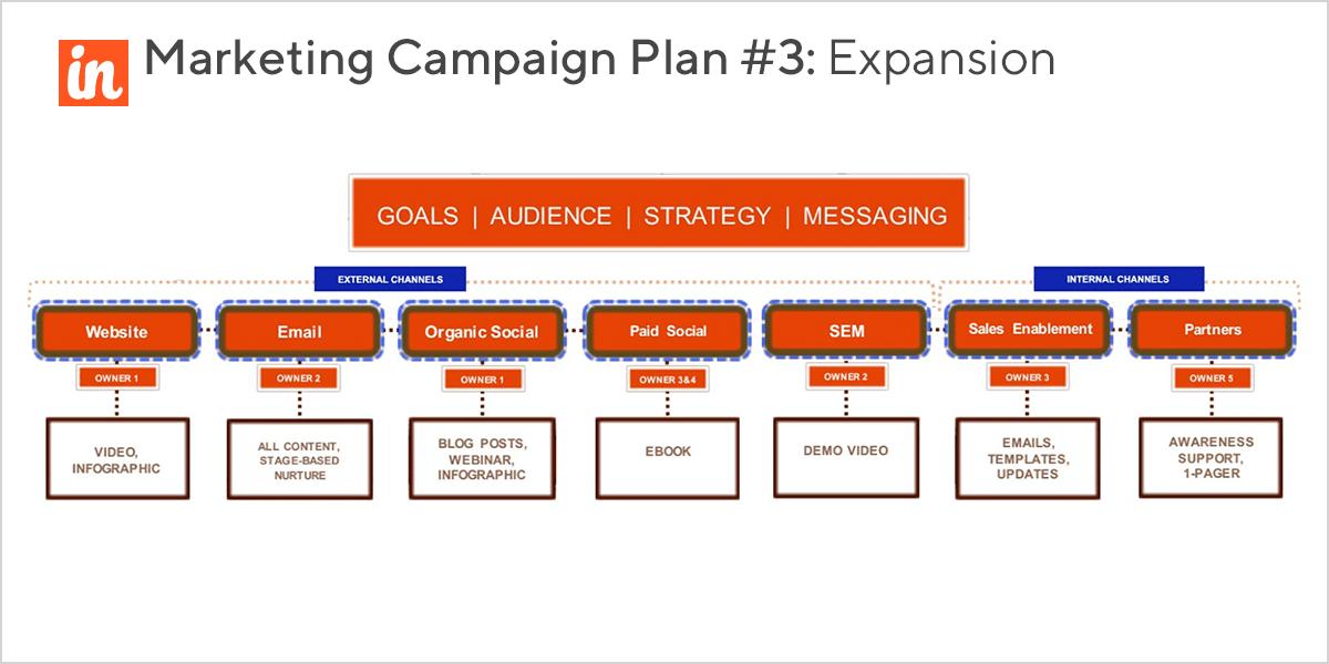Expansion marketing campaign plan details