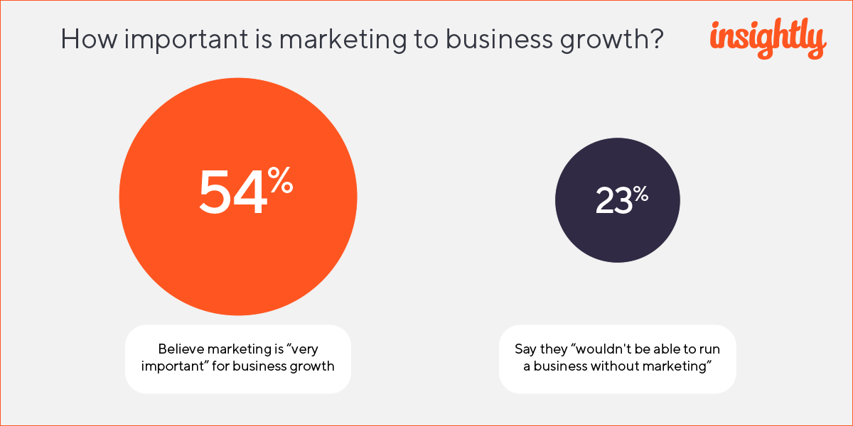 Insightly Marketing Survey 2019