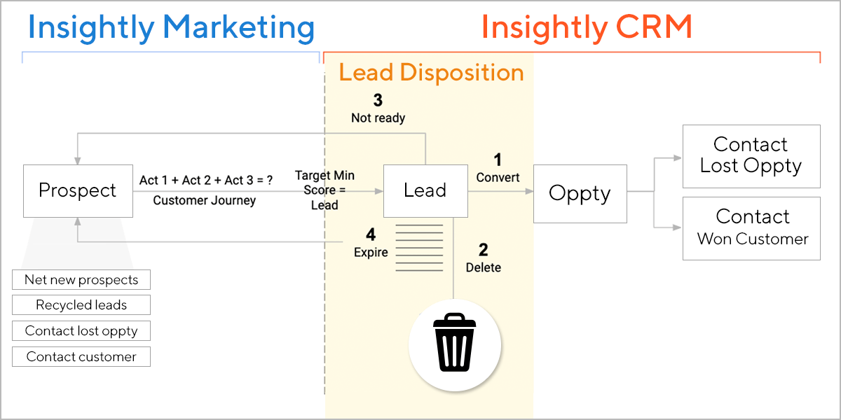 Lead disposition—the rules that govern how sales moves an SQL to an opportunity, disqualifies them as inappropriate, or returns them to marketing for further nurture—is a critical process in optimizing both inbound and outbound demand generation in companies of all sizes.