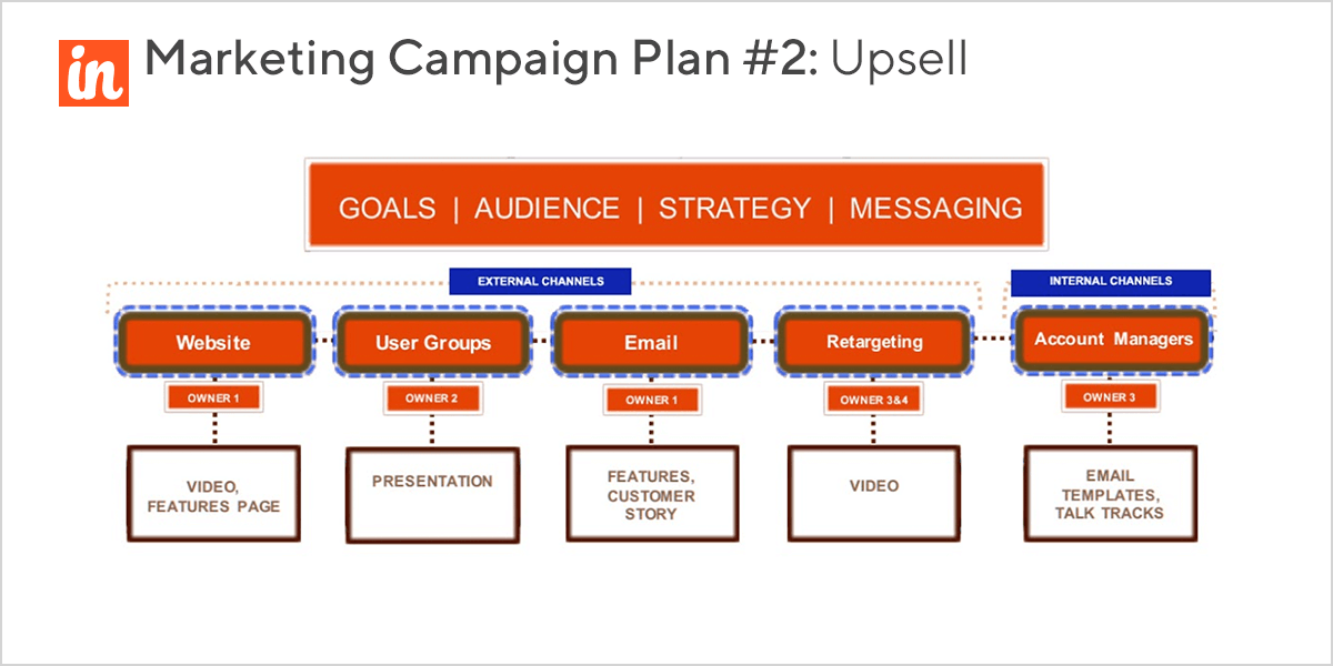 Upsell marketing campaigns details