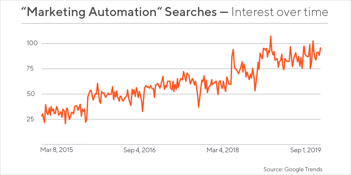 Google Trends report shows growing interest in marketing automation in the last 5 years.