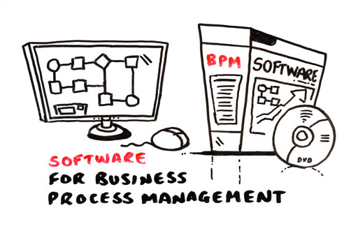 Software boxes and monitor with process diagrams