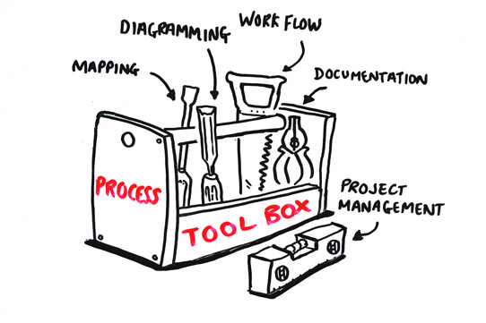 toolbox marked process with various tools