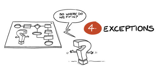 process-exceptions