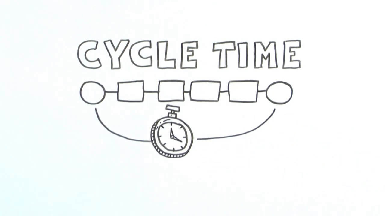 Simple whiteboard video with stick figures explaining the concept of cycle time at a beginner level.