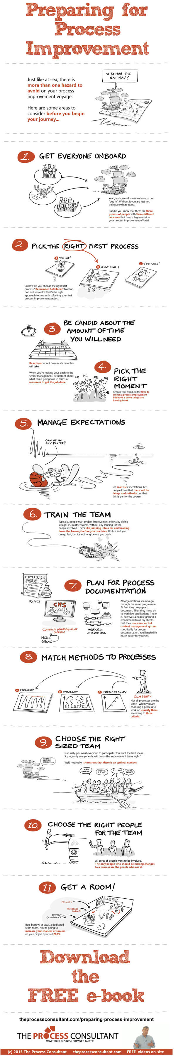 Process Improvement Preparations Infographic