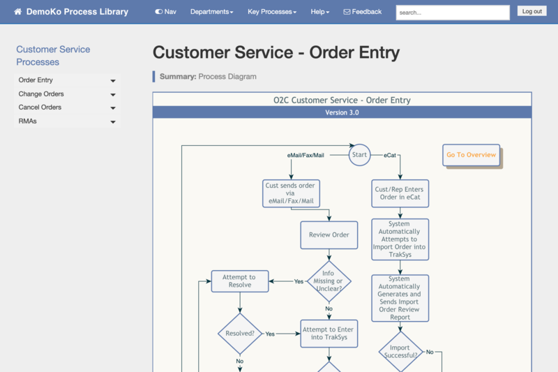 A screenshot of a website that is a business process content management system.