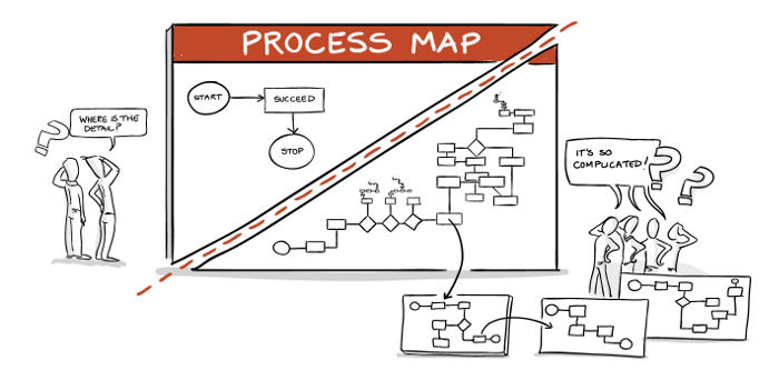 process management questions: how complicated should a process map be?