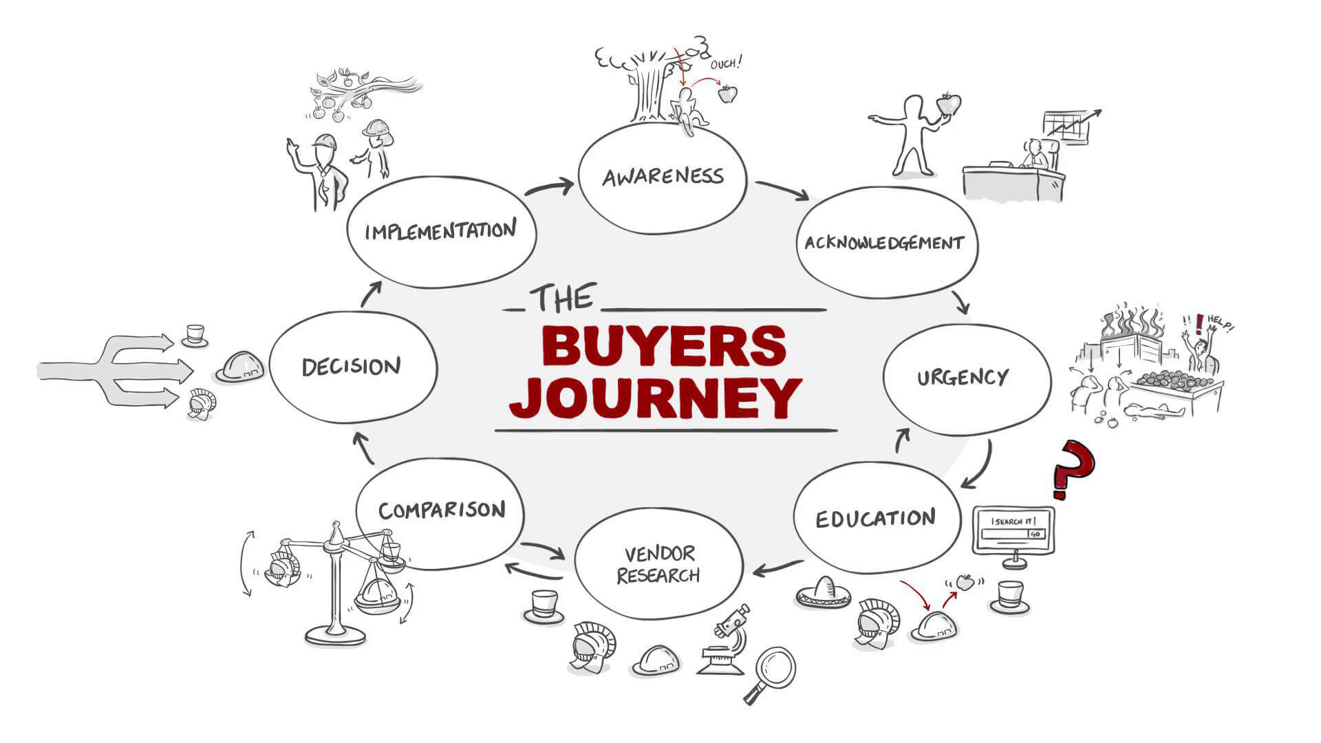 Video the introducing concept of the buyers journey part 1 of 4
