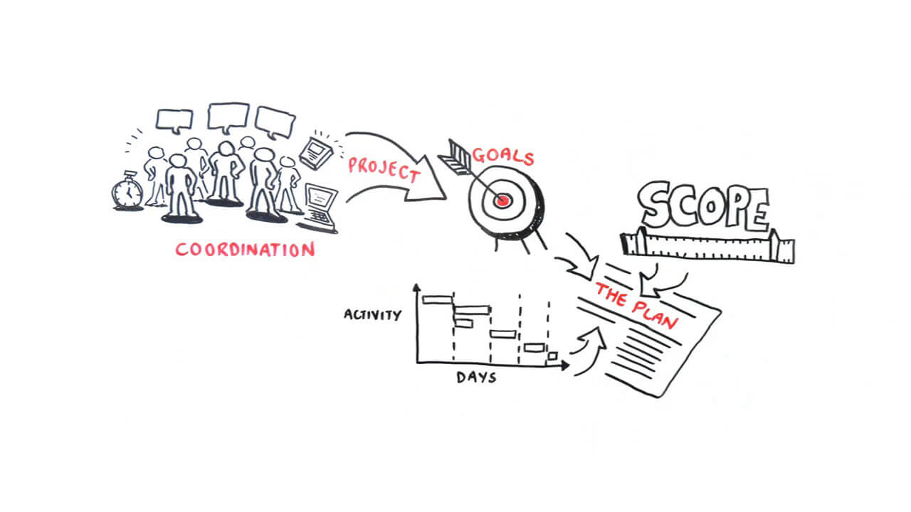 Whiteboard video explaining why less than half of all process improvement initiatives are successful.