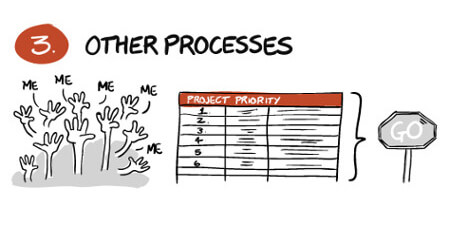 other-processes