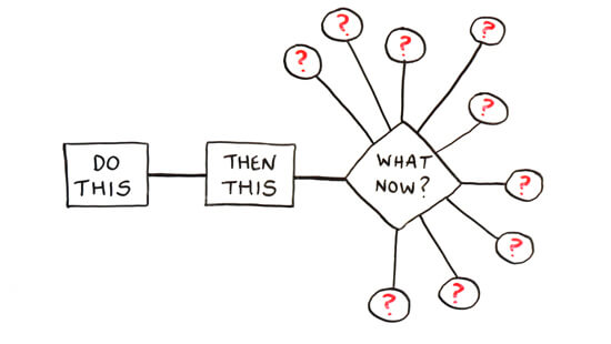 A process diagram  that has a branches in many directions with a question mark in each one.