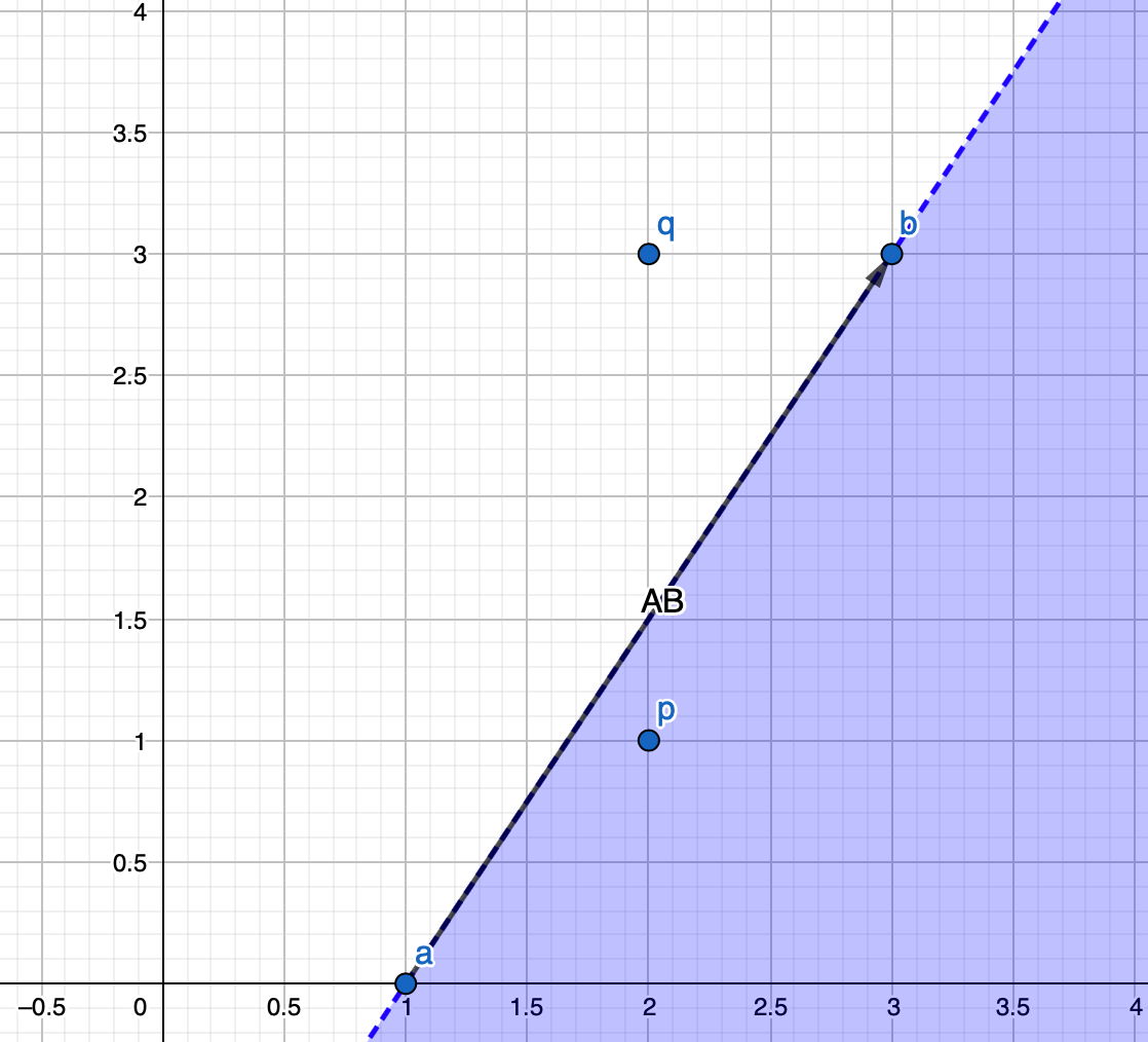 Graph to show point q falling to the left of line AB, given that the inequality doesn't hold