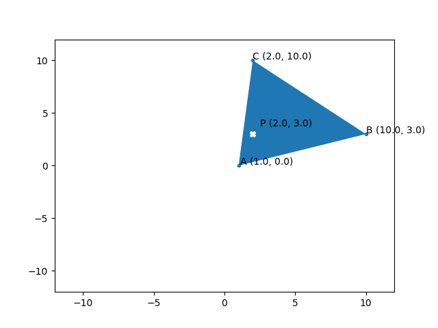 Graph to show the outcome of an automatically generated test case, including points 'a', 'b', 'c' and 'p'