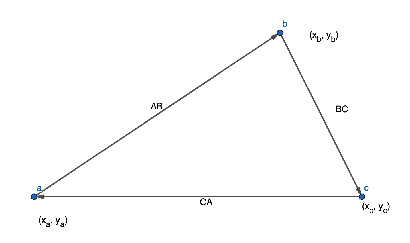Triangle connecting points (x_a, y_a), (x_b, y_b) and (x_c, y_c), creating the lines AB, BC and CA.