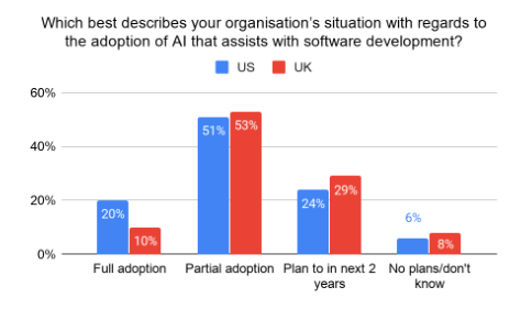 Bar chart showing US and UK developer survey results when asked about their organization's situation with regards to AI adoption for software development assistance.