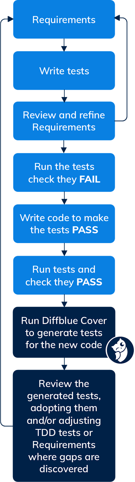 Diagram showing the change to a Test Driven Development workflow when Diffblue Cover is included