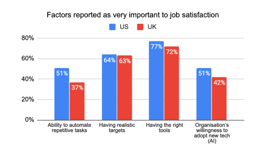 Bar chart showing factors reported as relevant to job satisfaction for software developers in the United Kingdom versus the USA. Factors include: ability to automate repetitive tasks, having realistic targets, having the right tools, and willingness to adopt new technologies.