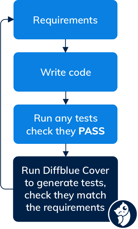 Diagram showing the automatic testing workflow with Diffblue Cover