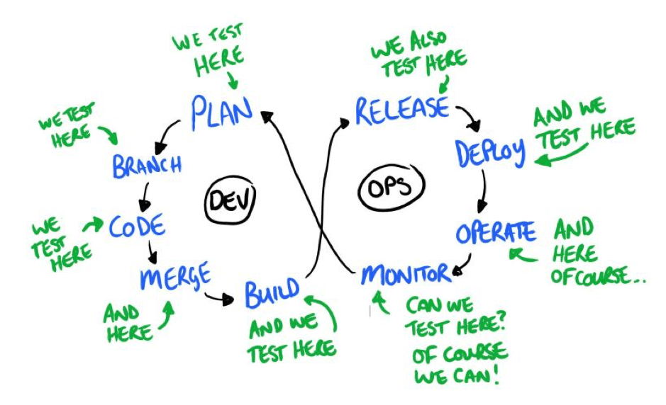Edited diagram of the DevOps process flow, with testing incorporated at every stage