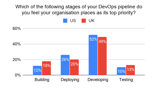 Bar chart showing developer survey results when asked which stages of the DevOps pipeline are prioritised by their organisation, between building, deploying, developing, and testing.