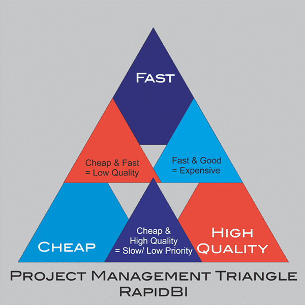 the project management triangle, across time, quality and cost - you can have any two