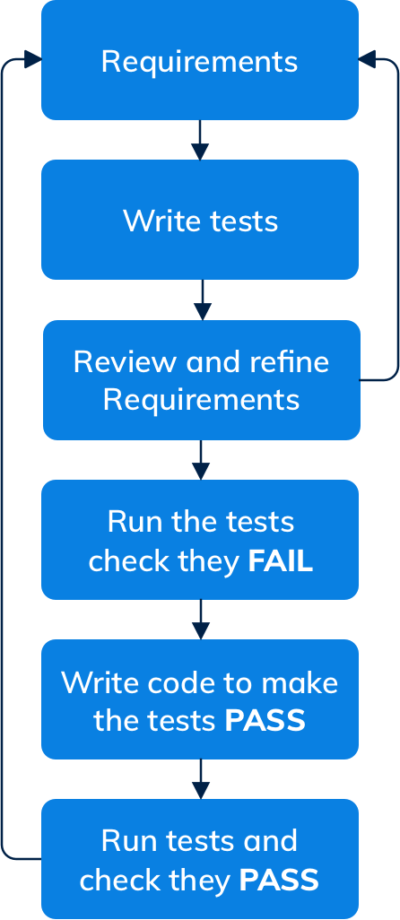 Diagram to show what the typical Test Driven Development work flow may look like