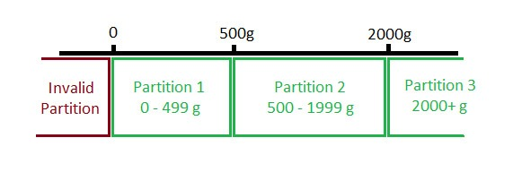 Graph to show partitions that would result from the code