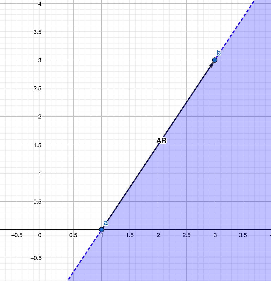 Graph to show the region shaded to the right of line AB, connection points a and b.