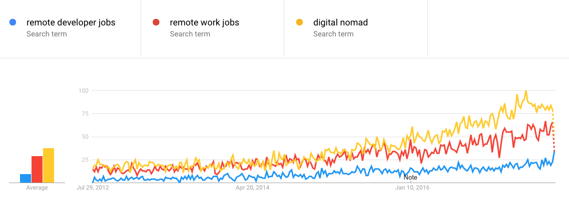 Java developer remote jobs Google Trends remote developers; remote work; digital nomads