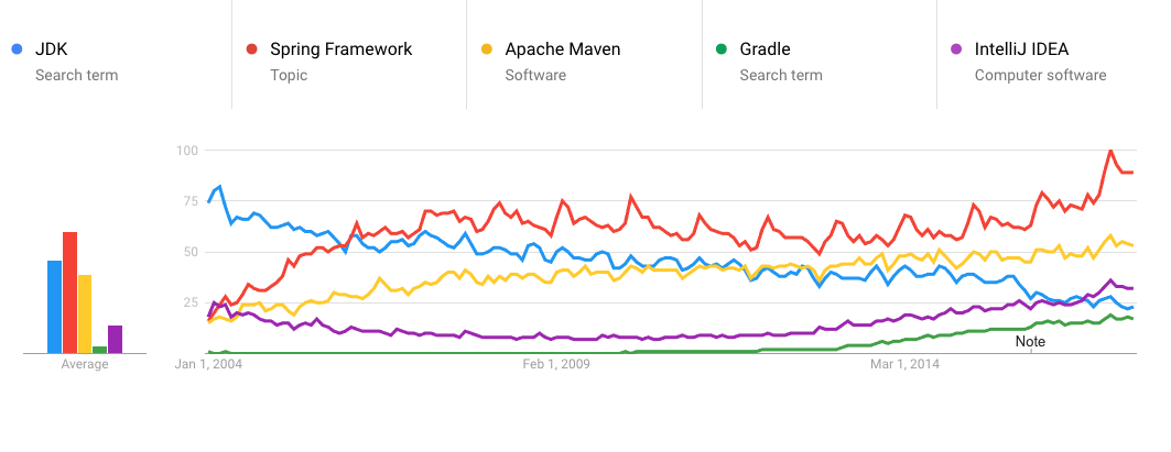 Java code challenges Google Trends Java frameworks and tooling