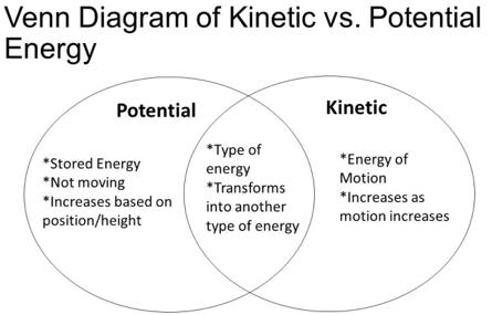Kinetic Energy Diagram