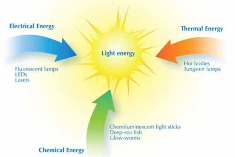 Source of Light Energy