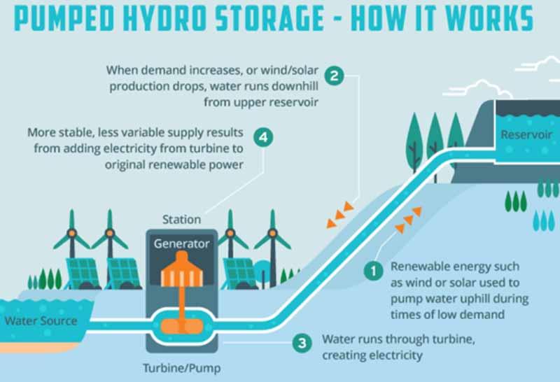 Hydro energy - how it's work