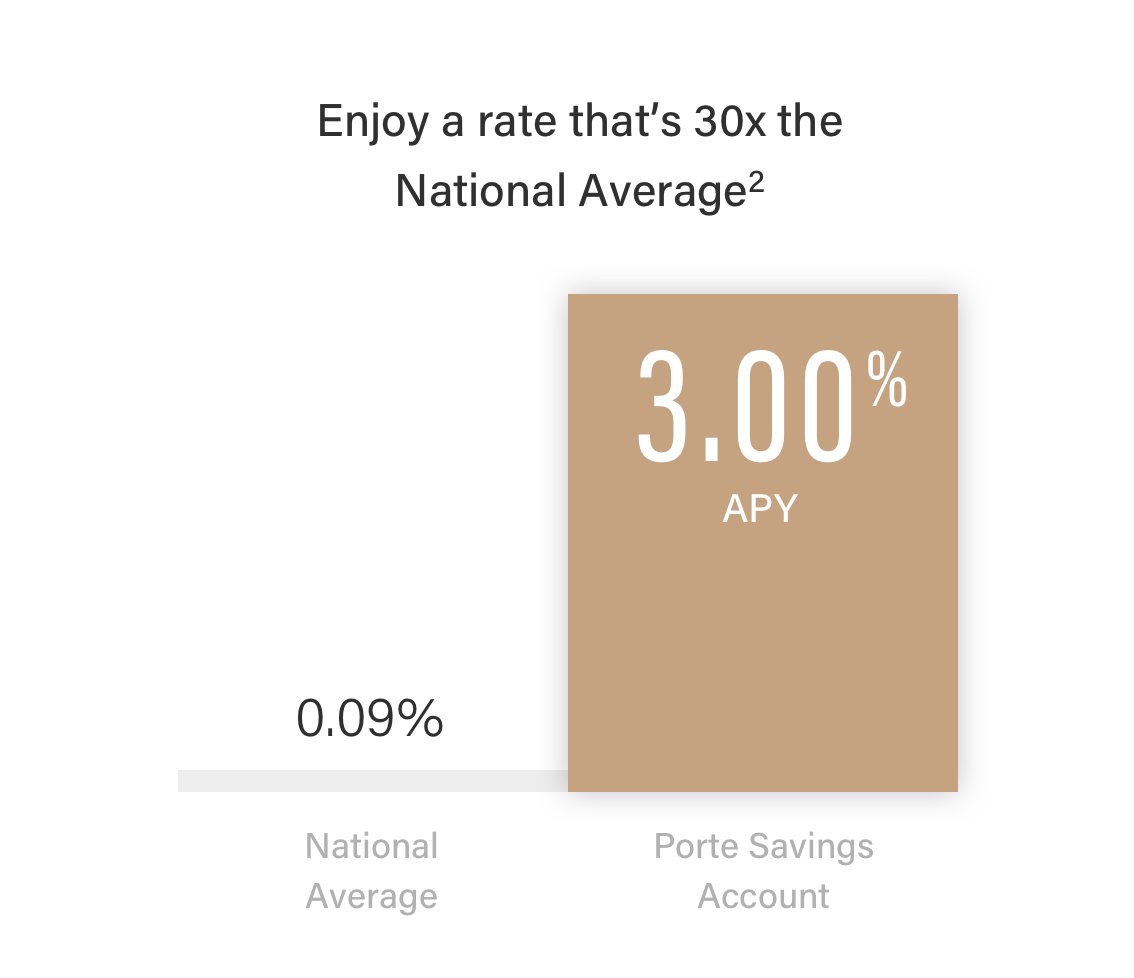 national saving rate