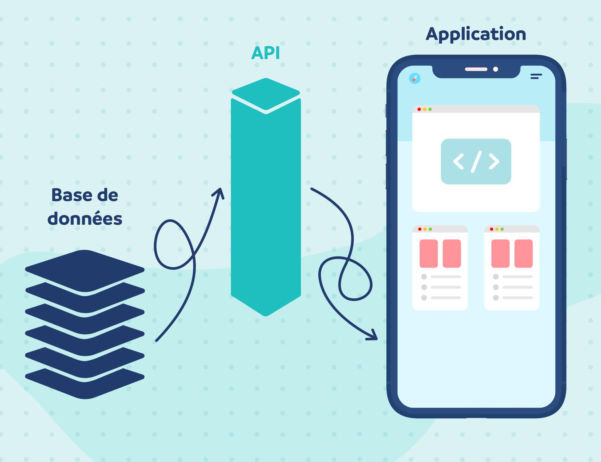 Illustration of How an API works