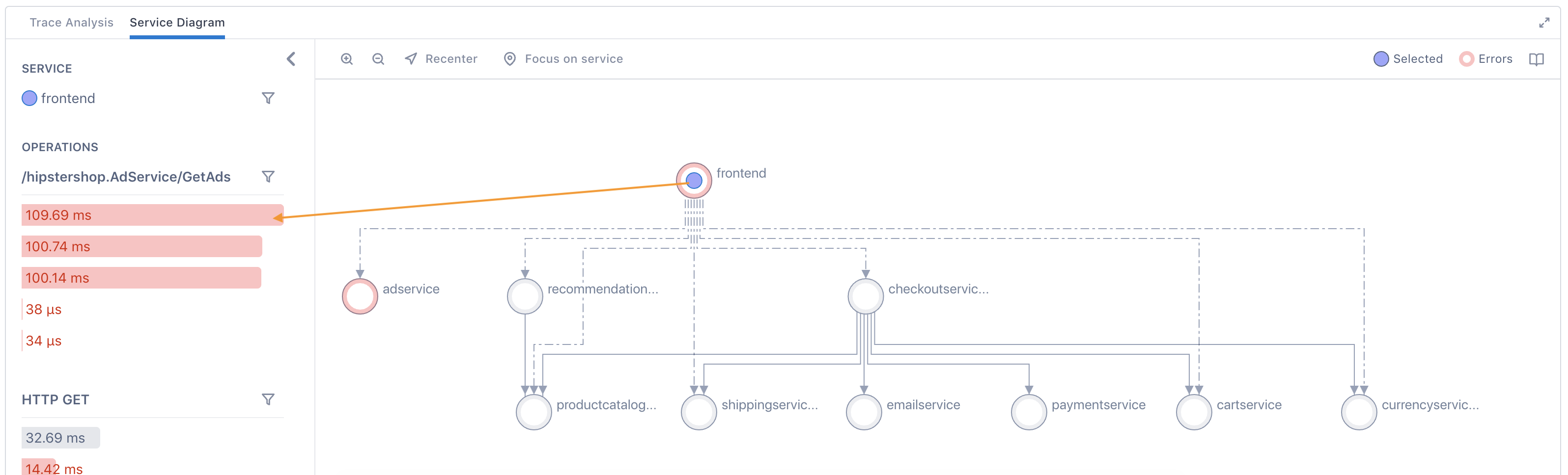 Span data in the Service diagram