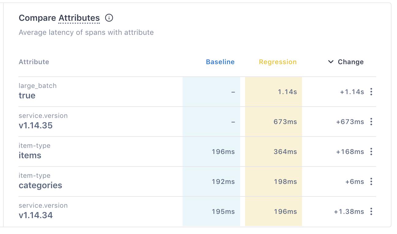Compare Attributes table